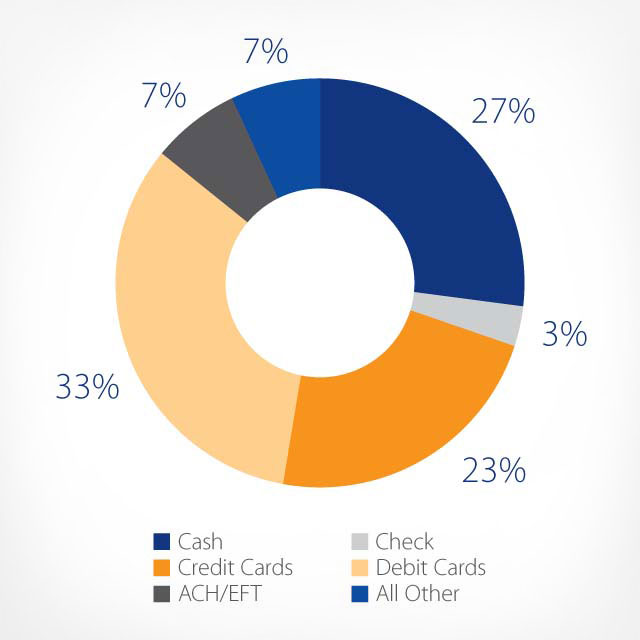 A graph illustrating millennial payment methods: cash 27%; check 3%; credit cards 23%; debit cards 33%; ACH/EFT 7%; all other 7%.